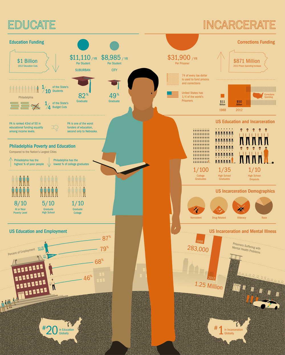 Educate/Incarcerate